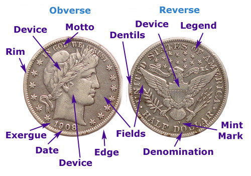 How To Identify Your Coin... Via Diagrams, Photos & Definitions