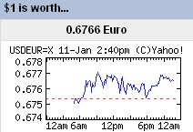 usd-euro-worth-currency-exchange.jpg